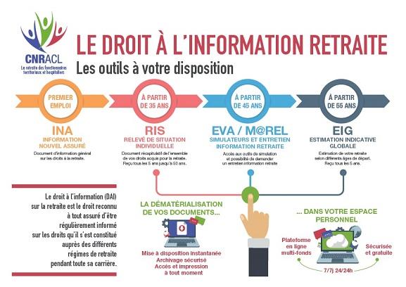 Documents Du Droit A L Information Dai Cnracl