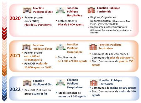 Calendrier Paie Fonction Publique 2021 DSN Fonction publique   Calendrier de déploiement et délais de