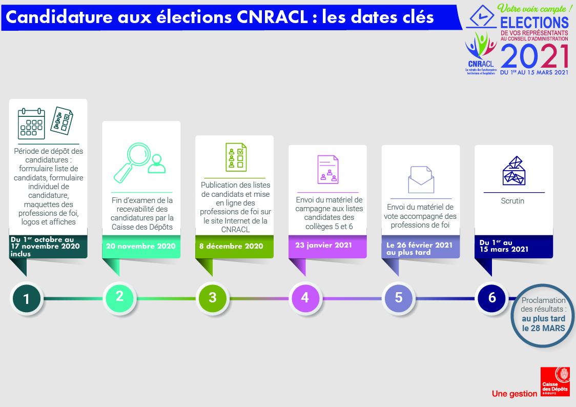 Candidature : les dates clés | CNRACL