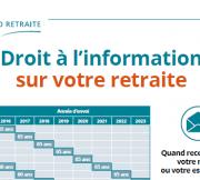 Calendrier des cohortes du Droit à l'information